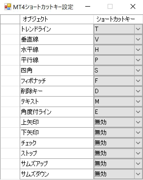 MT4のチャートに表示したインジゲーターのショートカット一覧