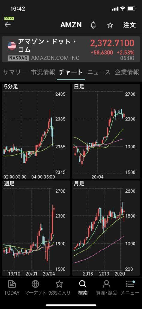 楽天証券アプリiSPEEDの複数チャート画面