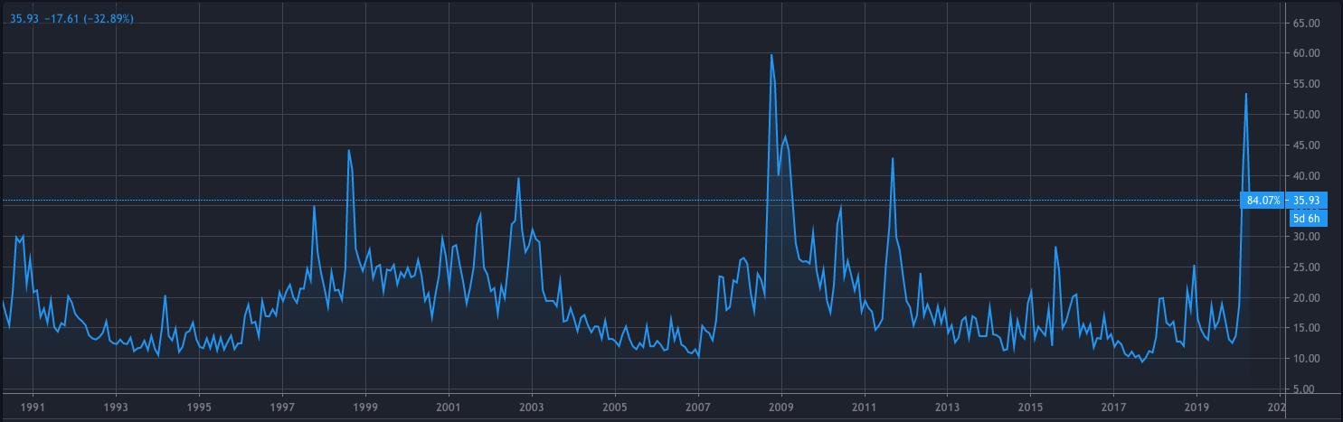 VIX指数のチャート