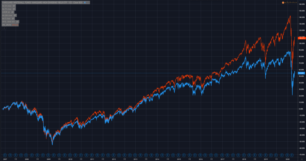 VYMとS&P500の長期間チャート比較