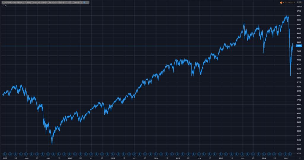 高配当ETFであるVYMの長期チャート
