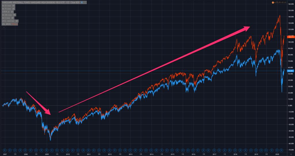 VYMとS&P500のリーマンショック前後のチャート推移