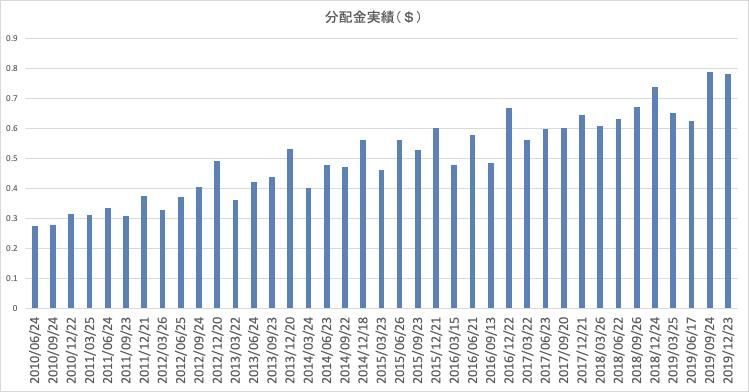 VYMの配当金の推移